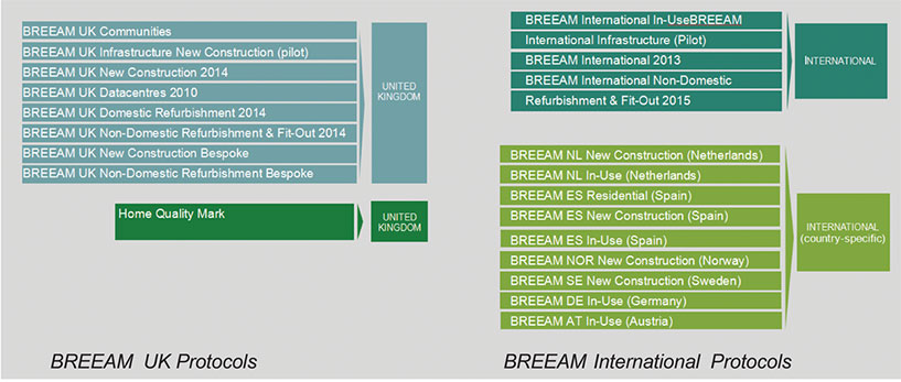0-2016_06_13-BREEAM-International--Protocols-05