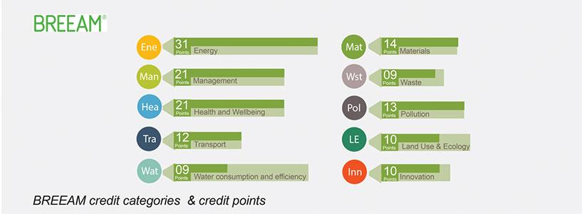 0-2016_06_13-BREEAM-credit-points-03