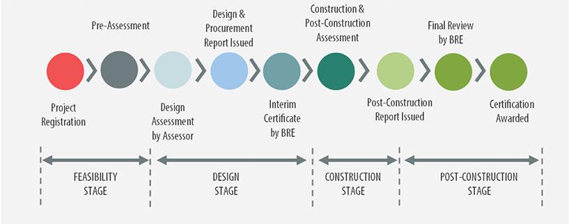 BREEAM Certification Process